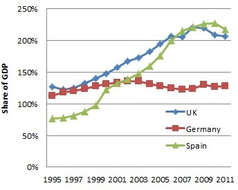 European Private Debt Levels by Country 1995-2011