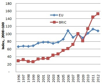 UK Exports by Region 1996-2012