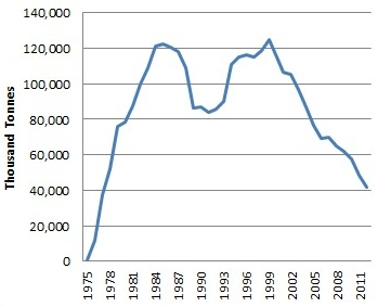 UK Offshore Oil Production 1975-2012