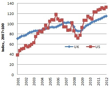 US and UK Nonfinancial Corporate Profits 2001-2012